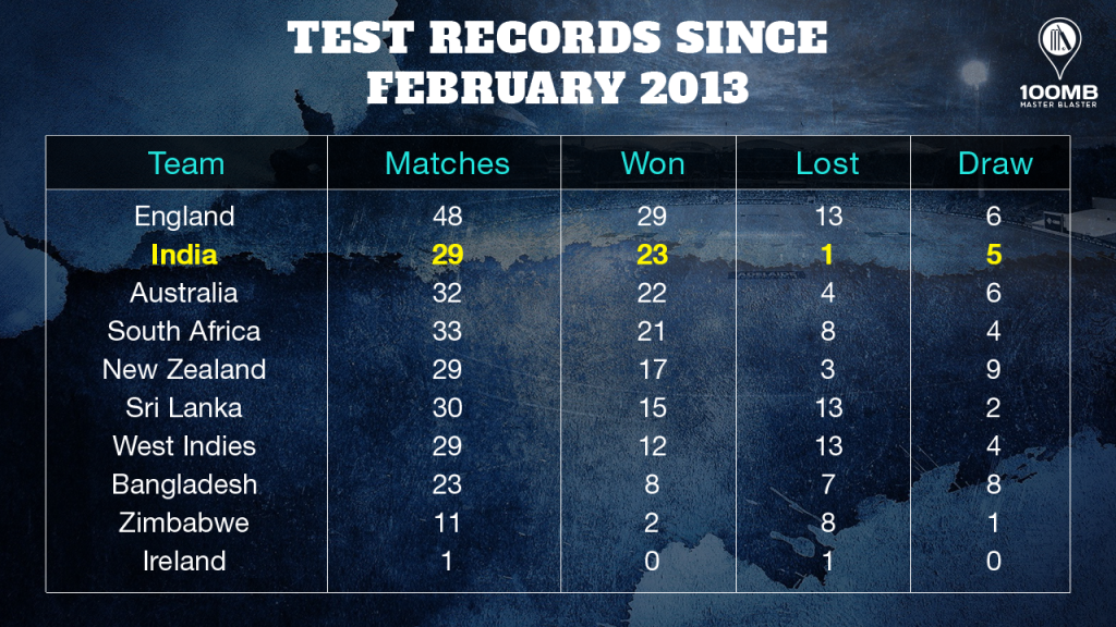 India in home Tests