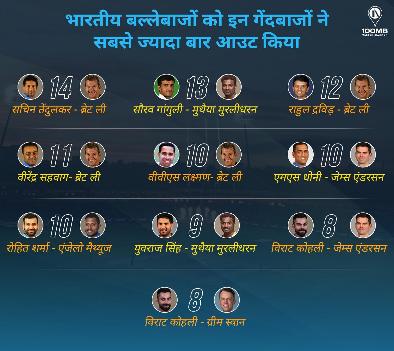 भारतीय बल्लेबाज ब्रेट ली सबसे ज्यादा बार आउट