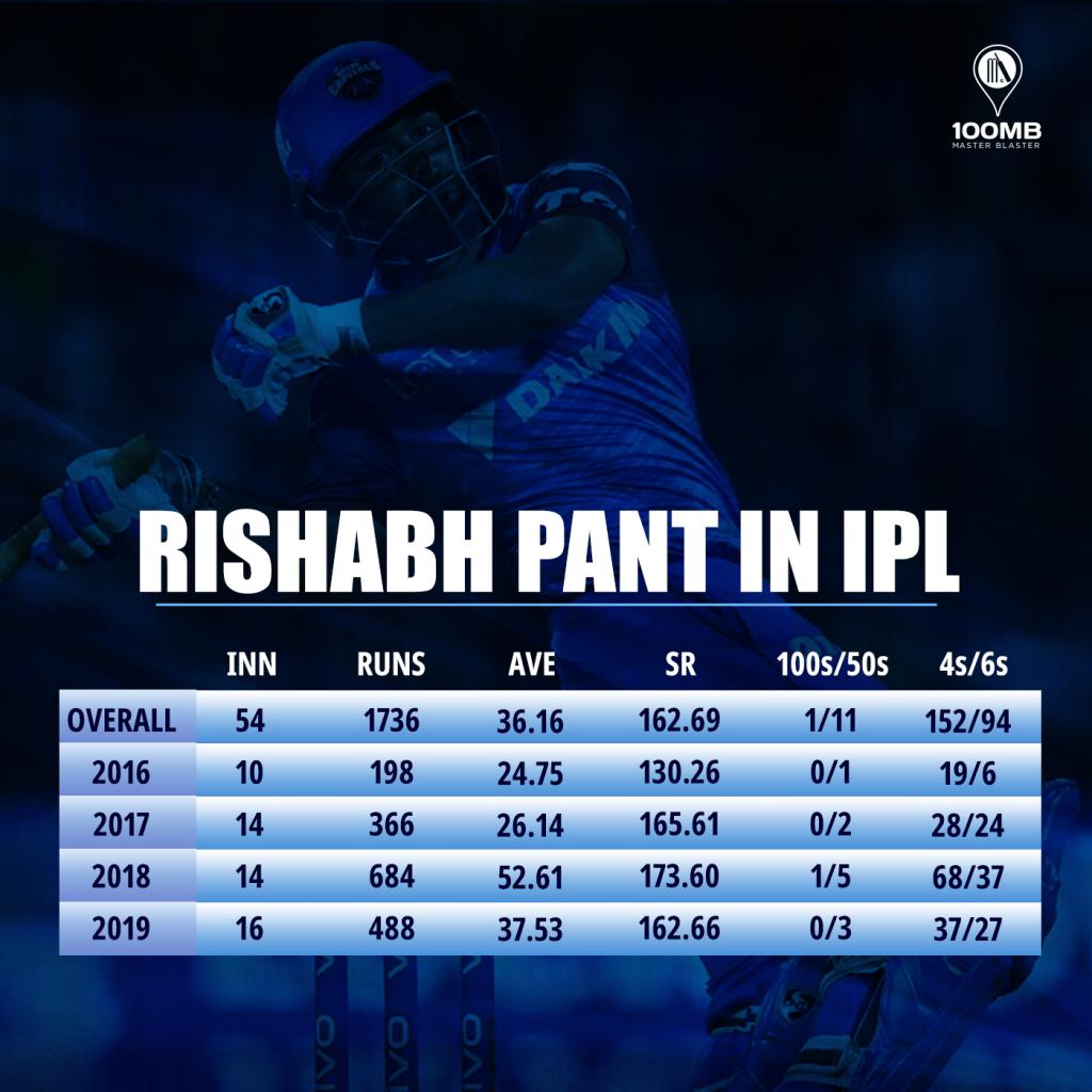 Blazing In The Ipl Rishabh Pant And His Incredible Ipl Career 100mb